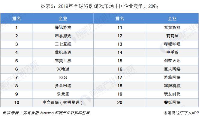 图表6:2019年全球移动游戏市场中国企业竞争力20强