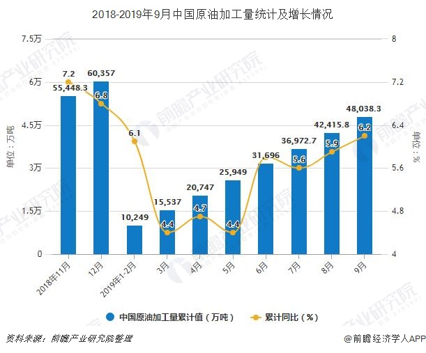 2018-2019年9月中国原油加工量统计及增长情况