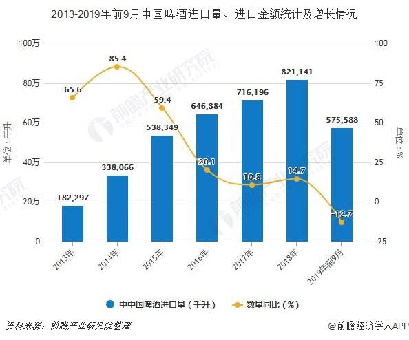 2013-2019年前9月China啤liqueur进口量、进口金额统计及增长情况