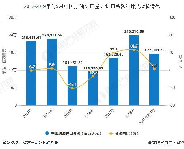 2013-2019年前9月中国原油进口量、进口金额统计及增长情况