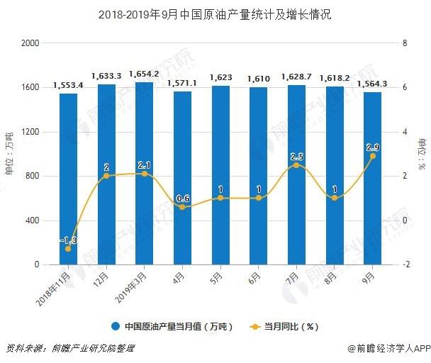 2018-2019年9月中国原油产量统计及增长情况