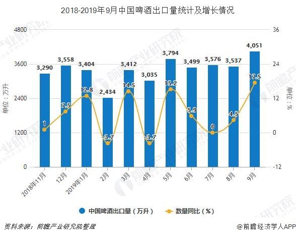 2018-2019年9月China啤liqueur没口量统计及增长情况