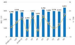 2019年Q3中国啤酒行业市场分析:产量突破3000万千升 出口量突破3亿升