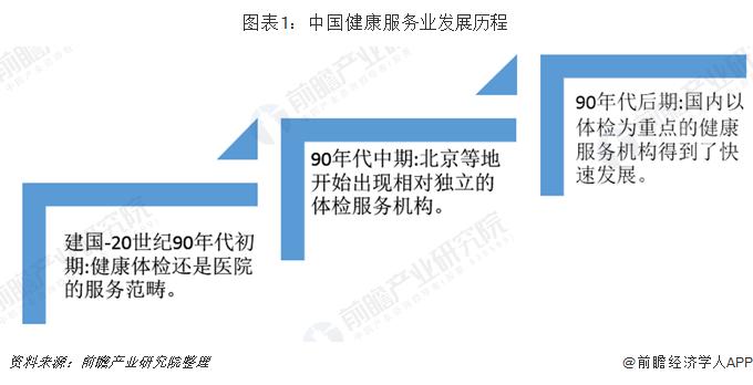 图表1:中国健康服务业发展历程