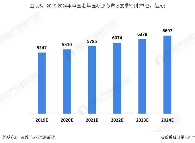 图表5:2019-2024年中国老年医疗服务市场需求预测(单位:亿元)