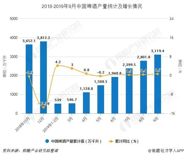 2018-2019年9月China啤liqueur产量统计及增长情况