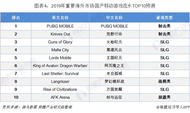 图表4:2019年重要海外市场国产移动游戏流水TOP10预测