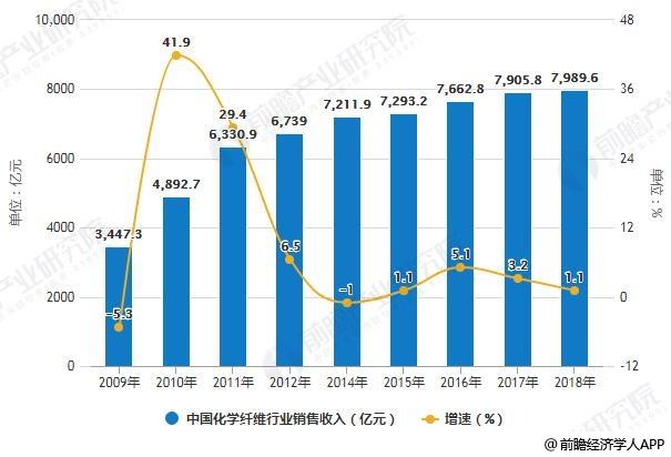 2009-2018年中国化学纤维行业销售收入统计及增长情况