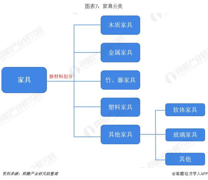 图表7:家具分类