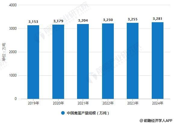 2019-2024年中国禽蛋产量规模预测情况