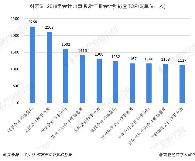图表5:2018年会计师事务所注册会计师数量TOP10(单位:人)