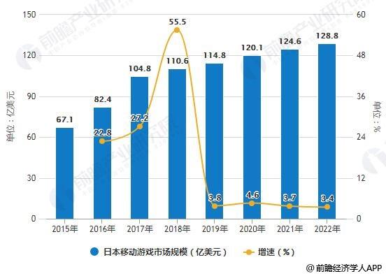 2015-2022年日本移动游戏市场规模统计及增长情况预测