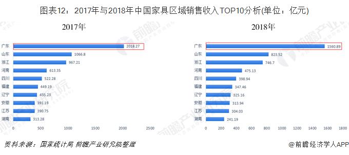 图表12:2017年与2018年中国家具区域销售收入TOP10分析(单位:亿元)