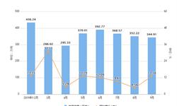 2019年前9月湖北省<em>磷矿</em>石产量及增长情况分析