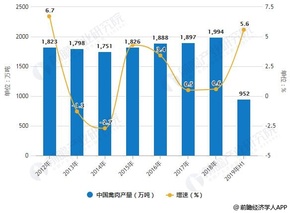 2011-2019年H1中国禽肉、禽蛋产量及增长情况