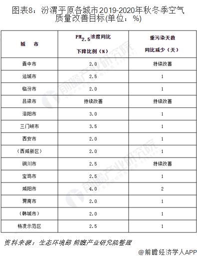 图表8:汾渭平原各城市2019-2020年秋冬季空气质量改善目标(单位:%)