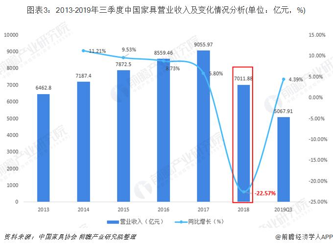 图表3:2013-2019年三季度中国家具营业收入及变化情况分析(单位:亿元,%)