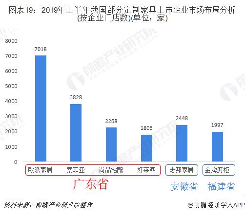 图表19:2019年上半年我国部分定制家具上市企业市场布局分析(按企业门店数)(单位:家)