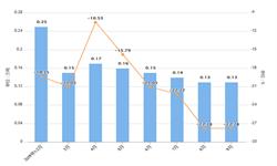 2019年前9月上海市纱产量及增长情况分析