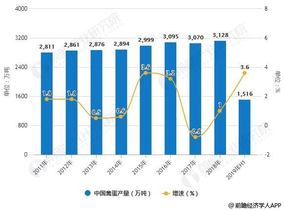 2011-2019年H1中国禽肉、禽蛋产量统计及增长情况