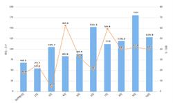 2019年前10月世贸<em>房地产</em>销量面积及金额增长情况分析
