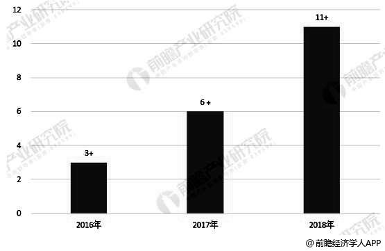 2016-2018年日本市场中国移动游戏市场规模统计情况(单位:亿美元)