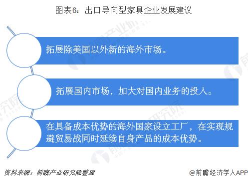 图表6:出口导向型家具企业发展建议