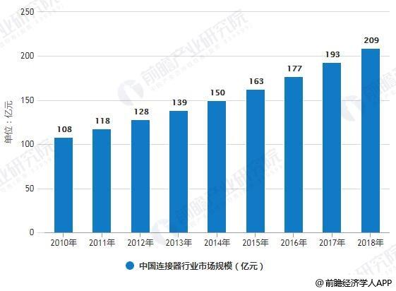 2010-2018年中国连接器行业市场规模统计情况