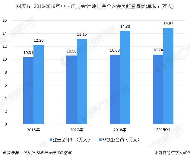 图表1:2016-2019年中国注册会计师协会个人会员数量情况(单位:万人)