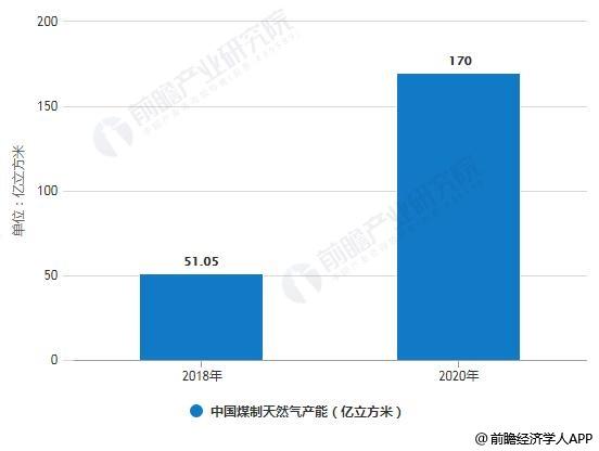 2018-2020年中国煤制天然气产能统计情况及预测