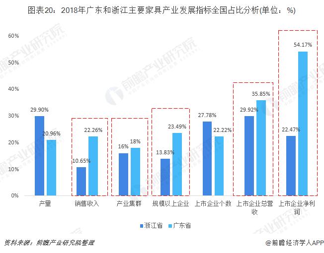 图表20:2018年广东和浙江主要家具产业发展指标全国占比分析(单位:%)