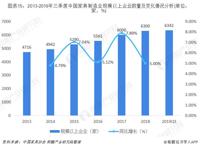 图表15:2013-2019年三季度中国家具制造业规模以上企业数量及变化情况分析(单位:家,%)