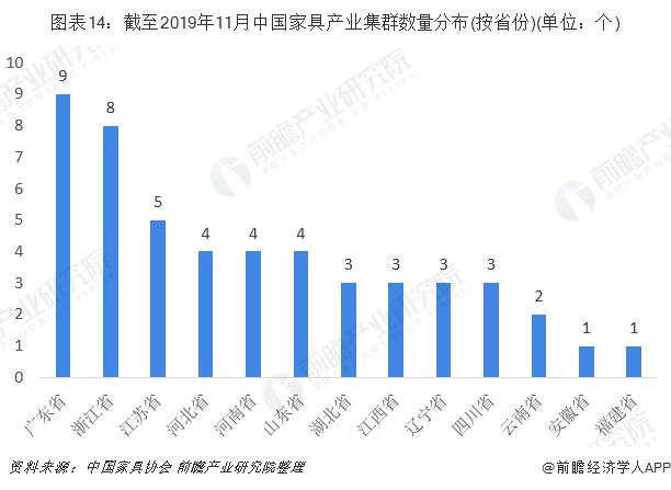 图表14:截至2019年11月中国家具产业集群数量分布(按省份)(单位:个)