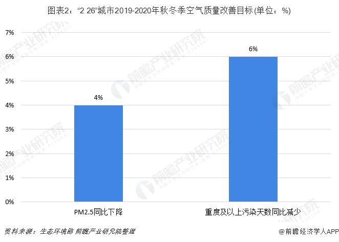"""图表2:""""2+26""""城市2019-2020年秋冬季空气质量改善目标(单位:%)"""