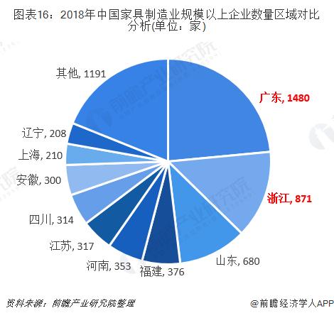 图表16:2018年中国家具制造业规模以上企业数量区域对比分析(单位:家)