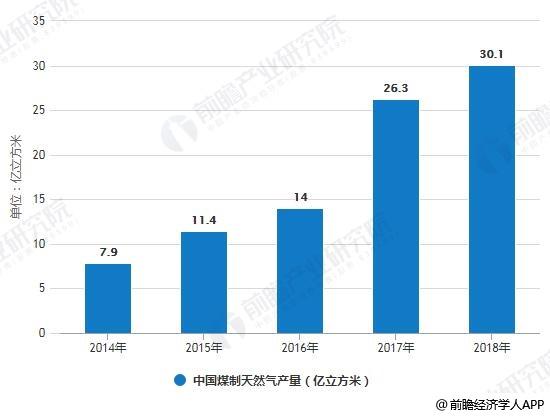 2014-2018年中国煤制天然气产量统计情况