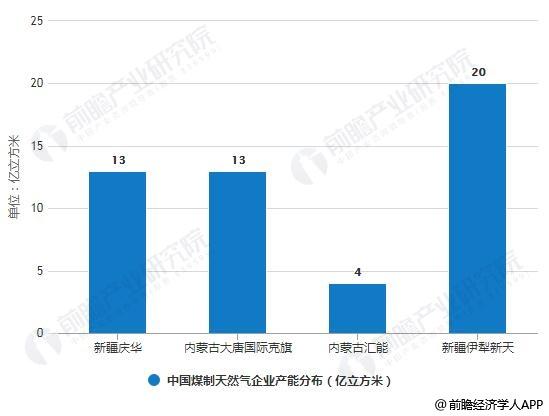中国煤制天然气企业产能分布情况