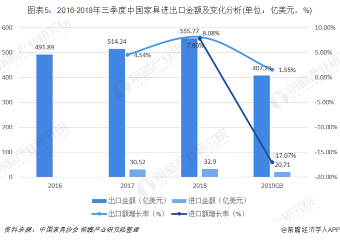 图表5:2016-2019年三季度中国家具进出口金额及变化分析(单位:亿美元,%)