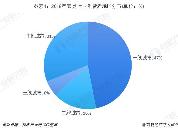 图表4:2018年家具行业消费者地区分布(单位:%)