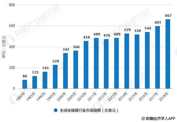 1980-2018年全球连接器行业市场规模统计情况