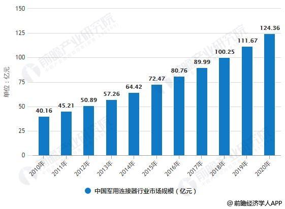 2010-2020年中国军用连接器行业市场规模统计情况及预测