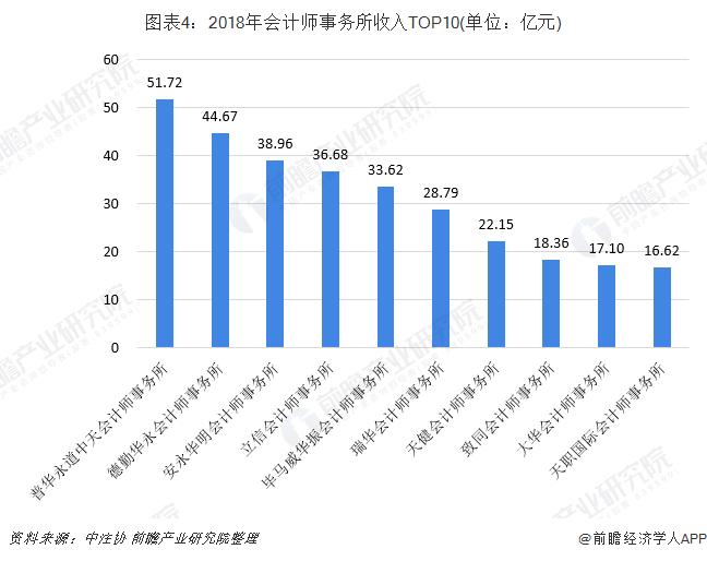 图表4:2018年会计师事务所收入TOP10(单位:亿元)
