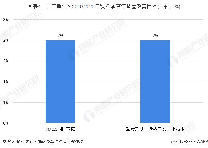 图表4:长三角地区2019-2020年秋冬季空气质量改善目标(单位:%)