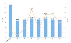 2019年9月湖北省十种<em>有色金属</em>产量及增长情况分析