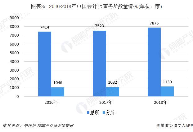 图表3:2016-2018年中国会计师事务所数量情况(单位:家)
