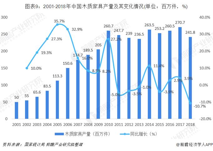 图表9:2001-2018年中国木质家具产量及其变化情况(单位:百万件,%)