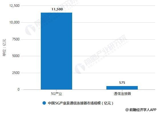 2020年中国5G产业及通信连接器市场规模预测情况