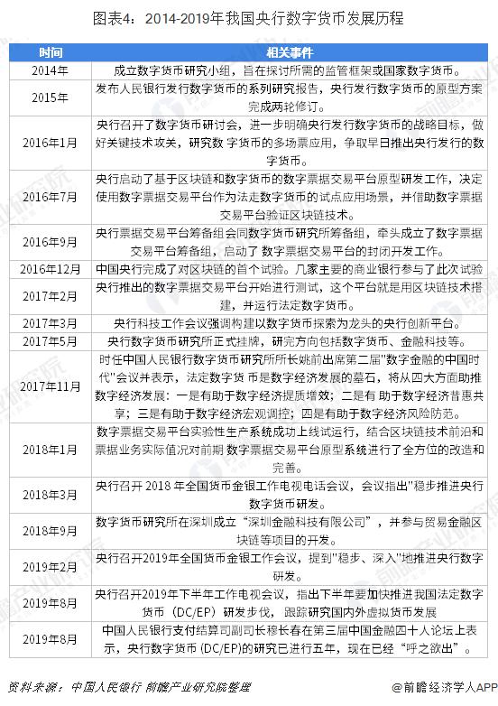 图表4:2014-2019年我国央行数字货币发展历程