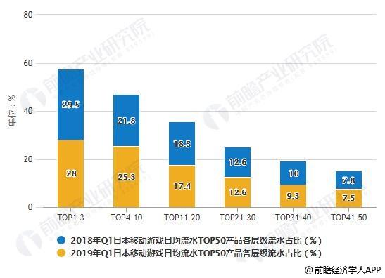 2018年Q1-2019年Q1日本移动游戏日均流水TOP50产品各层级流水占比统计情况