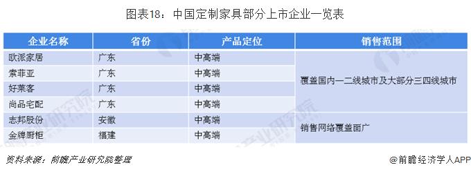 图表18:中国定制家具部分上市企业一览表